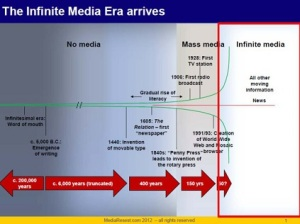 history-of-media-digital-era-copy2